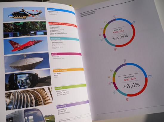 Finmeccanica Sustainability and Annual reports